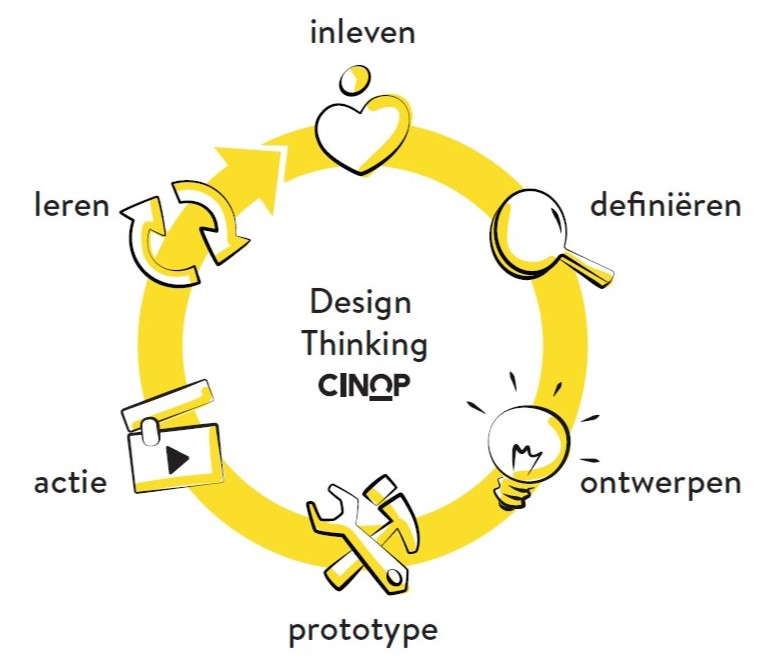Design thinking 6 stappen cinop