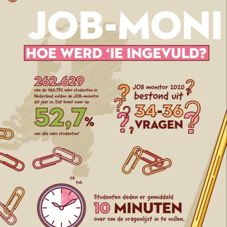 Resultaten Job monitor