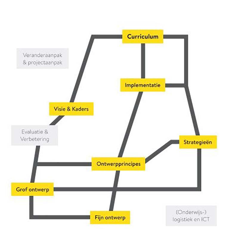 Cinop routekaart