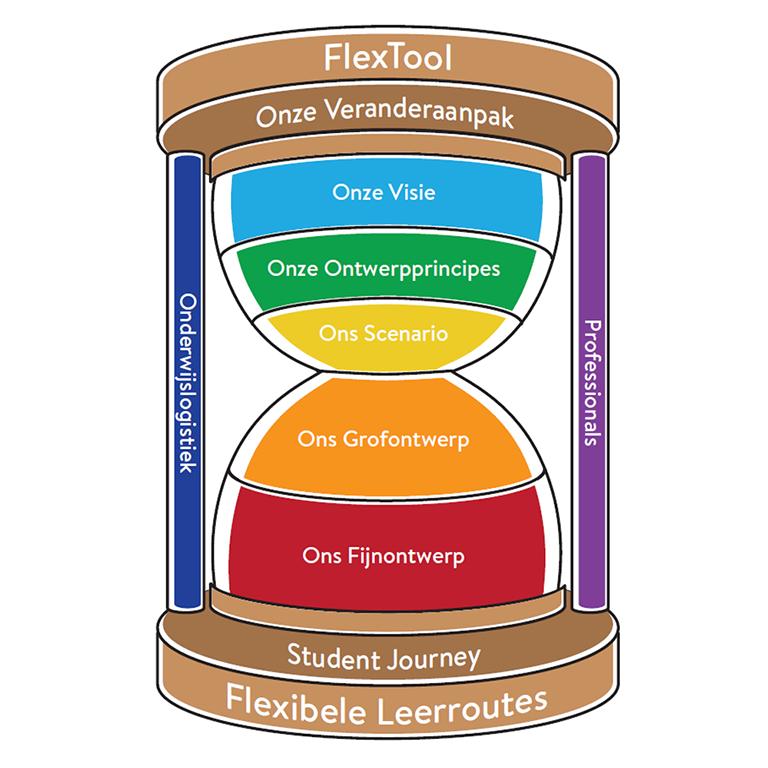 FlexTool CINOP 2021